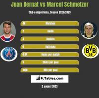 Juan Bernat vs Marcel Schmelzer h2h player stats
