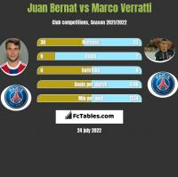 Juan Bernat vs Marco Verratti h2h player stats