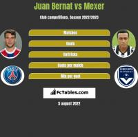 Juan Bernat vs Mexer h2h player stats