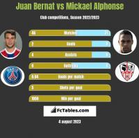 Juan Bernat vs Mickael Alphonse h2h player stats