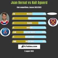 Juan Bernat vs Naif Aguerd h2h player stats