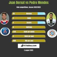 Juan Bernat vs Pedro Mendes h2h player stats