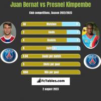 Juan Bernat vs Presnel Kimpembe h2h player stats
