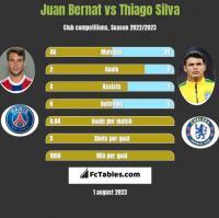 Juan Bernat vs Thiago Silva h2h player stats