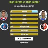 Juan Bernat vs Thilo Kehrer h2h player stats