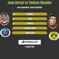 Juan Bernat vs Thomas Meunier h2h player stats