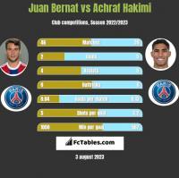 Juan Bernat vs Achraf Hakimi h2h player stats