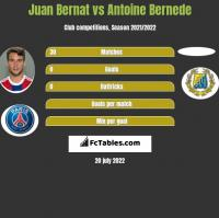 Juan Bernat vs Antoine Bernede h2h player stats