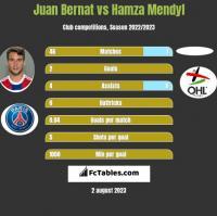 Juan Bernat vs Hamza Mendyl h2h player stats
