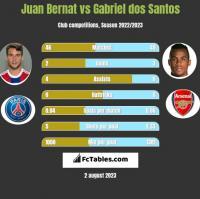 Juan Bernat vs Gabriel dos Santos h2h player stats