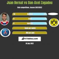 Juan Bernat vs Dan-Axel Zagadou h2h player stats