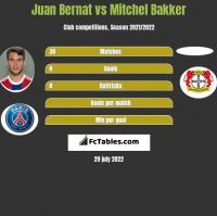 Juan Bernat vs Mitchel Bakker h2h player stats