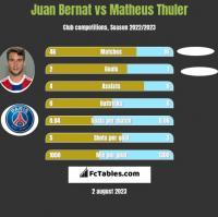 Juan Bernat vs Matheus Thuler h2h player stats