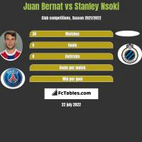 Juan Bernat vs Stanley Nsoki h2h player stats