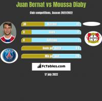 Juan Bernat vs Moussa Diaby h2h player stats