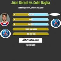 Juan Bernat vs Colin Dagba h2h player stats