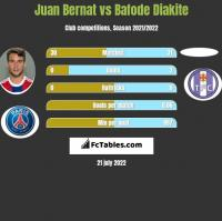 Juan Bernat vs Bafode Diakite h2h player stats