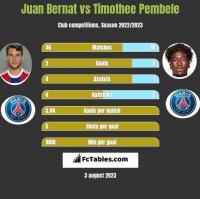 Juan Bernat vs Timothee Pembele h2h player stats