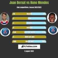 Juan Bernat vs Nuno Mendes h2h player stats