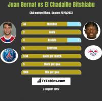 Juan Bernat vs El Chadaille Bitshiabu h2h player stats