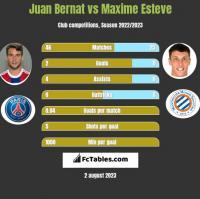 Juan Bernat vs Maxime Esteve h2h player stats