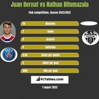Juan Bernat vs Nathan Bitumazala h2h player stats