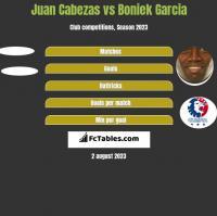 Juan Cabezas vs Boniek Garcia h2h player stats