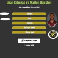 Juan Cabezas vs Marlon Hairston h2h player stats