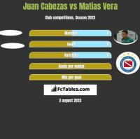Juan Cabezas vs Matias Vera h2h player stats