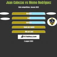 Juan Cabezas vs Memo Rodriguez h2h player stats