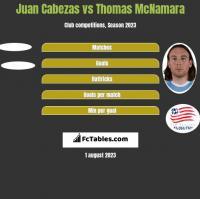 Juan Cabezas vs Thomas McNamara h2h player stats