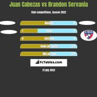 Juan Cabezas vs Brandon Servania h2h player stats
