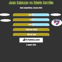 Juan Cabezas vs Edwin Cerrillo h2h player stats