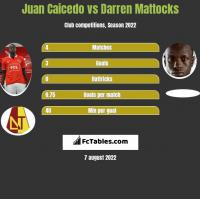 Juan Caicedo vs Darren Mattocks h2h player stats