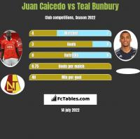 Juan Caicedo vs Teal Bunbury h2h player stats