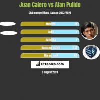 Juan Calero vs Alan Pulido h2h player stats