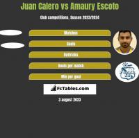 Juan Calero vs Amaury Escoto h2h player stats