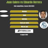 Juan Calero vs Eduardo Herrera h2h player stats