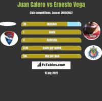 Juan Calero vs Ernesto Vega h2h player stats