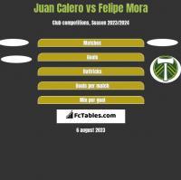 Juan Calero vs Felipe Mora h2h player stats