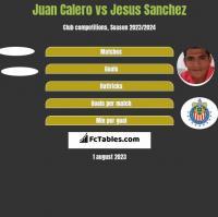 Juan Calero vs Jesus Sanchez h2h player stats