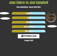 Juan Calero vs Joel Campbell h2h player stats
