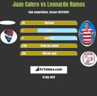 Juan Calero vs Leonardo Ramos h2h player stats