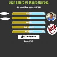 Juan Calero vs Mauro Quiroga h2h player stats
