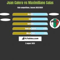 Juan Calero vs Maximiliano Salas h2h player stats