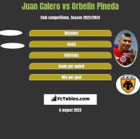 Juan Calero vs Orbelin Pineda h2h player stats