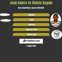 Juan Calero vs Vinicio Angulo h2h player stats