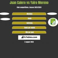 Juan Calero vs Yairo Moreno h2h player stats