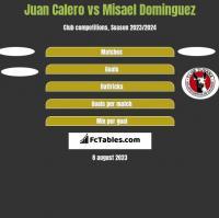 Juan Calero vs Misael Dominguez h2h player stats