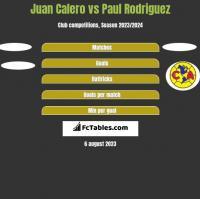 Juan Calero vs Paul Rodriguez h2h player stats